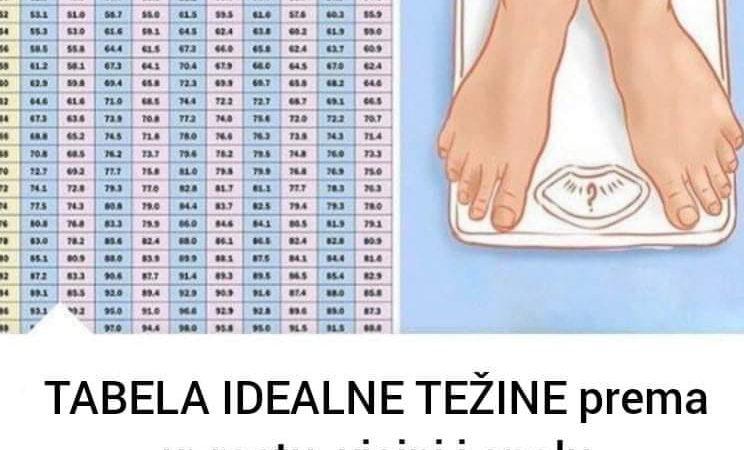 Tabela za žene i muškarce na osnovu koje se može odrediti idealna težina u odnosu na visinu